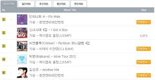 Infinite H Climbs To The Top Of Hanteo Chart