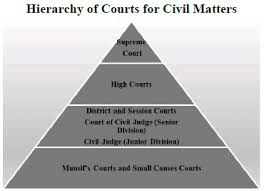 Indian Jurisdiction Chart Hierarchy Of Courts For Civil Cases In India Litigation