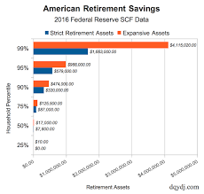 Average Retirement Savings Medians And Percentiles In The