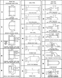 Heat Exchangers Selection Rating And Thermal Design Pdf Mechanical Design Of Heat Exchangers