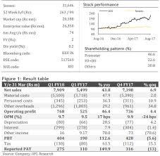 Kei Industries 750 Return In 3 Years 1 550 In 5 This