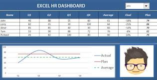 hr dashboard in excel hr analytics dashboard how to create hr dashboard