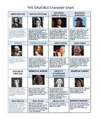 The Crucible Character Study Chart The Crucible Characters Teaching Literature Teaching