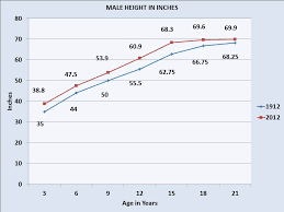Average Height For Males And Females In 1912 And 2012 A