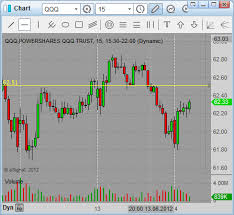 Qqq Live Chart Strategies For Day Trading Classic Chart Patterns Simple