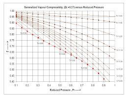 Compressibility Factor Z For Sub Critical Pressures In A