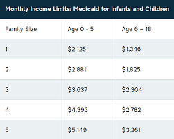 Medicaid Eligibility Income Chart For Adults Medicaid Programs For Families And Children North Carolina