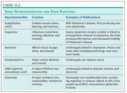 Neurotransmitter Chart Ap Psychology Semester Exam Unit 3 Social Science