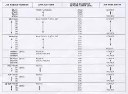 Gas Jet Size Chart Nitrous Express Jet Chart Nos Super