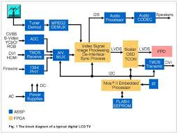 electrical wiring digital tv wiring diagram 94 diagrams electrical electrical wiring digital tv wiring diagram 94 diagrams electrical antenna set digital tv wiring diagram 94 wiring diagrams