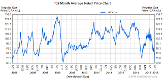 2012 Gas Prices Chart Historical Gas Price Charts Alberta Gas Prices True