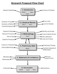 Flow Chart Rubric Walden University Proposal And Dissertation Rubric Research