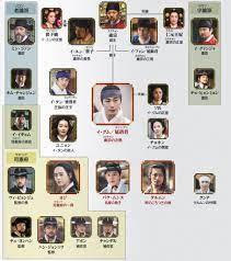 ヘチ 韓国 ドラマ