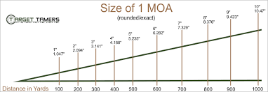 Moa Adjustment Chart What Is Moa We Help You Understand Minutes Of Angle For