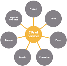 Services Marketing Marketing Mix For Services 7 Ps Of Integrated Service Marketing