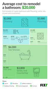 2021 Cost To Remodel A Bathroom Bathroom Renovation Prices