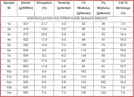 Eye Catching Body Fat Percentage Chart Height Weight Body