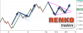 Pros And Cons Of Renko Charts How To Use Renko Charts To Improve Your Technical Analysis