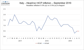 Headline Inflation Chart Forex Analysis Preview Due Sept 30 Italy Flash