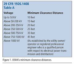 Electrical Clearance Chart Safety Around Power Lines Water Well Journal