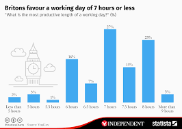 Chart Britons Favour A Working Day Of 7 Hours Or Less