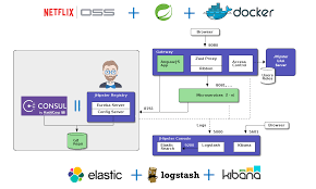 Doing Microservices With Jhipster