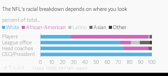 Nfl Coaches Play Chart The Nfls Racial Makeup Explains Much Of Its National Anthem