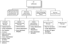 Organizational Chart With Description Sample Organization And Management Job Descriptions It