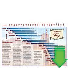 Longevity Chart Adam To Jesus Longevity Chart Download Pdf