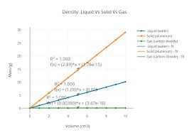 Liquid Density Chart Density Liquid Vs Solid Vs Gas Scatter Chart Made By