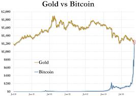 Bitcoin Chart Vs Usd Bitcoin Now Worth More Than Gold Zero Hedge