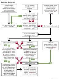Asbestos Management Plan Flow Chart Asbestos Saftety
