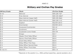 Fyi Rank Civilian Pay Grade Conversion Chart Western