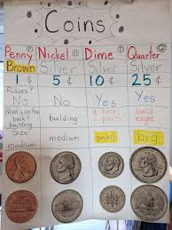 Coin Attributes Anchor Chart Math Anchor Charts