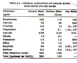 water pollution essay on water pollution words  chemical composition of ground water river water and sea water