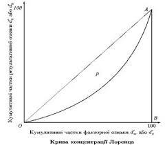 між результатами показниками банківської діяльності та  Якщо крива Лоренца збігається з лінією рівномірного розподілу то частки результативної та факторної ознак збігаються Чим більше крива Лоренца відхиляється