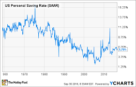 Us Average Savings Rate Trade Setups That Work