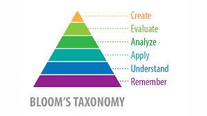 Applying Blooms Taxonomy In Elearning Elearning Industry
