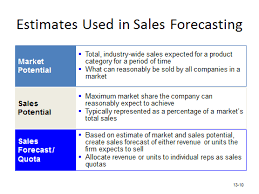 What Is A Sales Forecast Exe