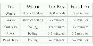 Tea Steeping Chart Tea Ching Chan Knits