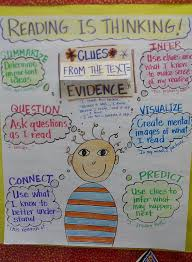 Reading Strategies That Work Reading Is Thinking Chart