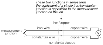 thermocouples electrical instrumentation signals electronics this second junction is called the reference or cold junction to distinguish it from the junction at the measuring end and there is no way to avoid having