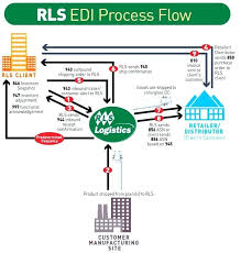 Food Production Flow Charts Examples Food Manufacturing Process Flow Chart Template Best