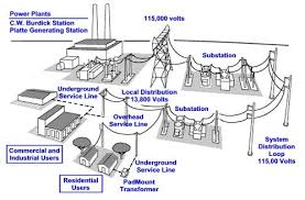power distribution model city of grand island, ne Underground Electrical Transformers Diagrams Underground Electrical Transformers Diagrams #76 Underground Electrical Distribution Power Lines