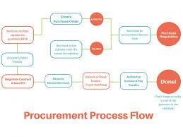 009 Accounts Department Process Flow Chart Fantastic