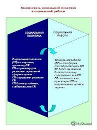 Презентация на тему ОБЩЕСТВО социальная работа Феномен от греч  33 Взаимосвязь социальной политики и социальной работы СОЦИАЛЬНАЯ