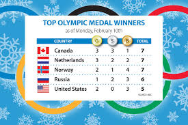 Olympic Gold Medal Chart Olympics Gold Medal Count Canada Surges Csmonitor Com