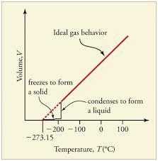 Liquid Nitrogen Gas Conversion Chart Phase Changes Physics