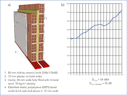 a example of type 2 separating wall cavity wall b typical airborne