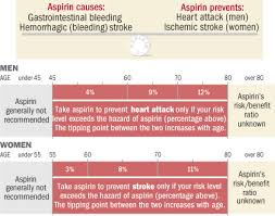 New Guidelines Refine Aspirin Prescription Harvard Health